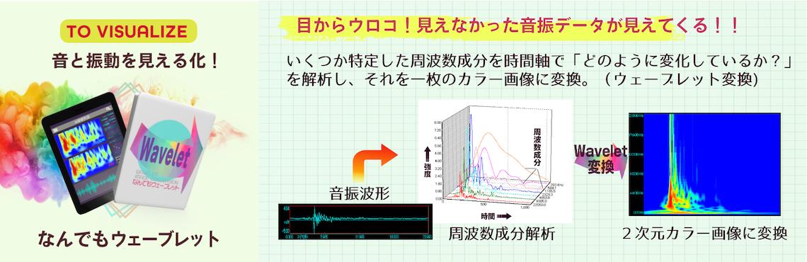 音と振動のデータが見える! 何でも解析判定/研究開発 見えなかった音振データが見えてくる! いくつか特定した周波数成分を時間軸で「どのように変化しているか?」を解析し、それを一枚のカラー画像に変換。(ウェーブレット変換)