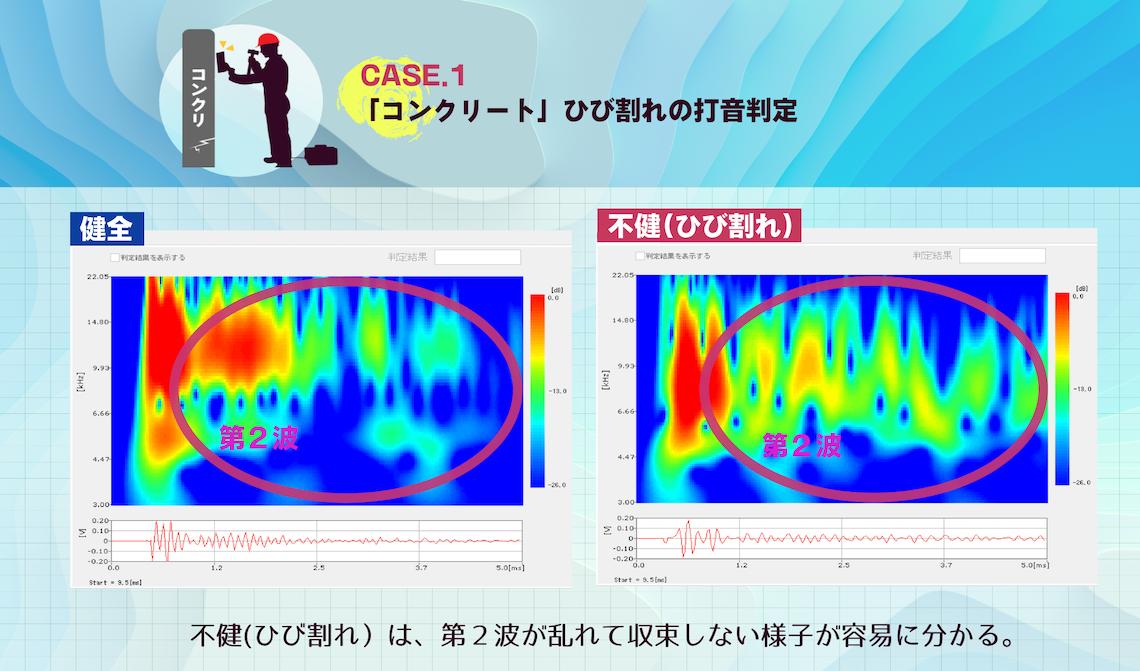 CASE.1 「コンクリート」ひび割れの打音判定 不健(ひび割れ)は、第二波が乱れて収束しない様子が容易にわかる。