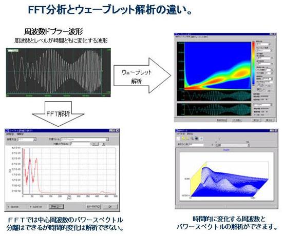 FFT分析とウェーブレット解析の違い