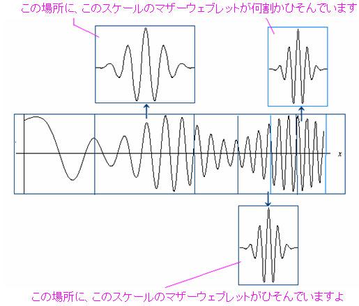 スケール(伸縮)とトランスレート(平行移動)